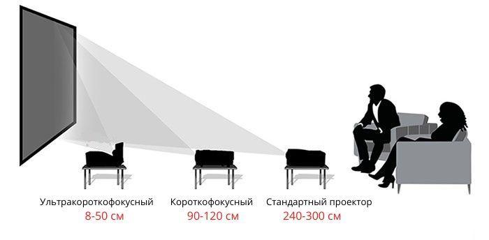 Установка проектора на поверхности фото