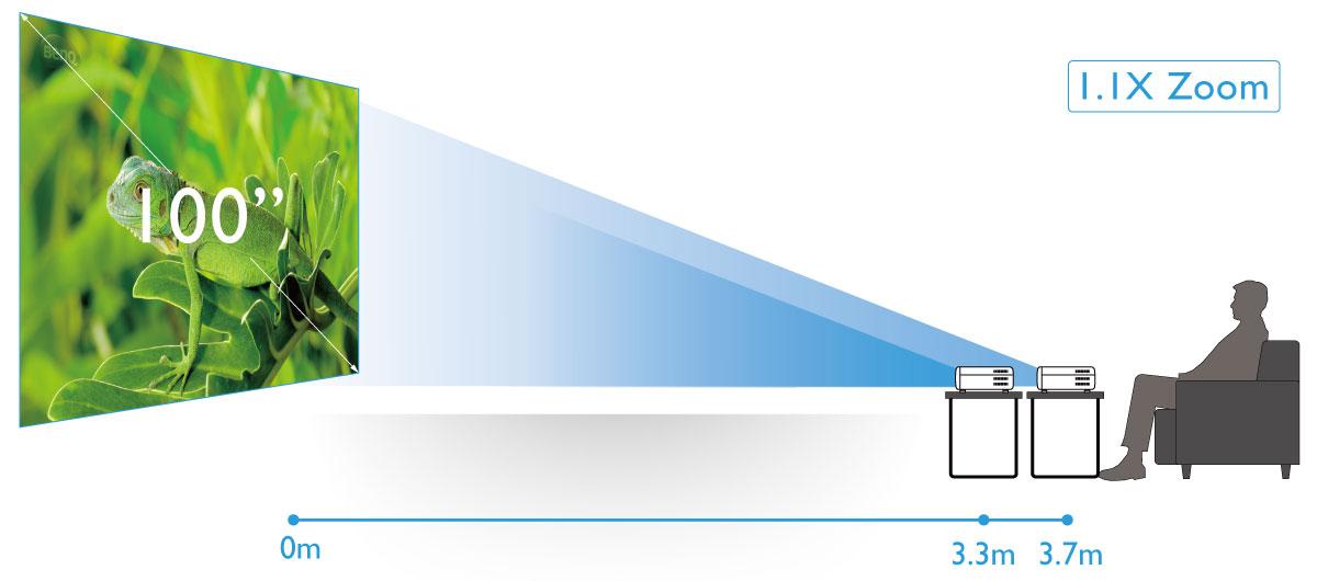 фото Большой зум 1,1x для гибкости выбора места проецированияBenQ W1720