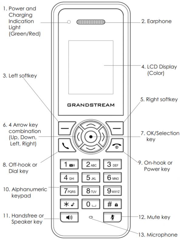 IP DECT трубка Grandstream DP720 от компании Belitcom