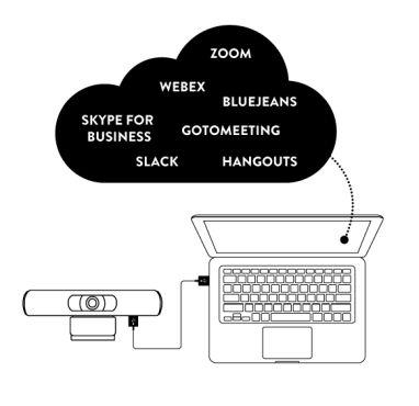 Поддержка любыхплатформ видеоконференцсвязи Konftel C20