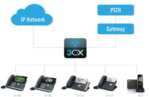Решениетелефона для IP АТС 3CX